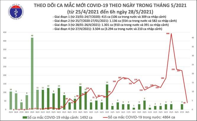 Cập nhật COVID-19 hôm nay 28/5: Bắc Giang bùng nổ với 123 ca mắc mới ảnh 1