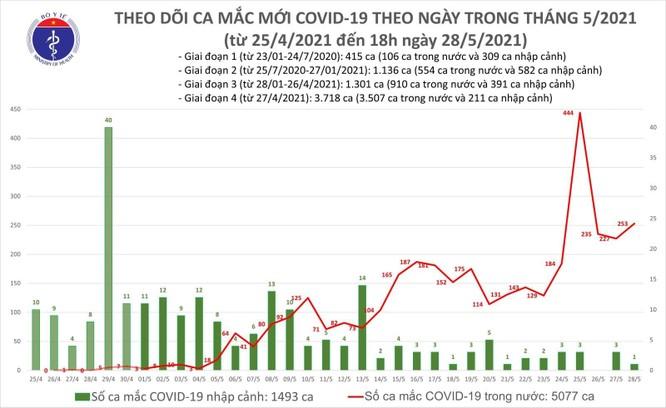Cập nhật COVID-19 hôm nay 28/5: Bắc Giang bùng nổ với 123 ca mắc mới ảnh 13