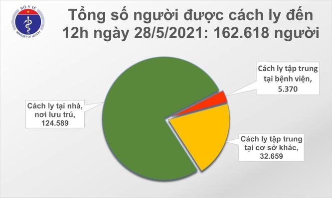 Cập nhật COVID-19 hôm nay 28/5: Bắc Giang bùng nổ với 123 ca mắc mới ảnh 3