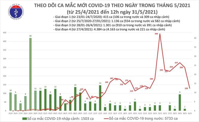Cập nhật tin Covid-19 hôm nay 31/5: Tối nay có 85 ca nhiễm mới, chủ yếu tại Bắc Giang và Bắc Ninh ảnh 3
