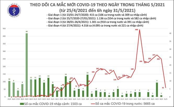 Cập nhật tin Covid-19 hôm nay 31/5: Tối nay có 85 ca nhiễm mới, chủ yếu tại Bắc Giang và Bắc Ninh ảnh 4