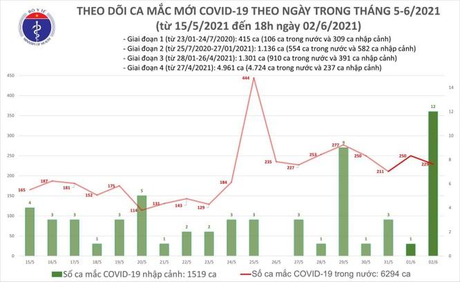 Cập nhật tin Covid-19 hôm nay 2/6: Tối nay thêm 138 ca nhiễm mới, cả ngày ghi nhận 229 ca trong nước ảnh 1