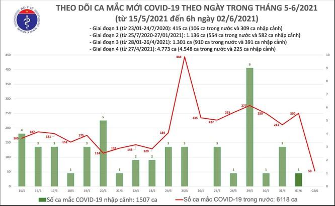 Cập nhật tin Covid-19 hôm nay 2/6: Tối nay thêm 138 ca nhiễm mới, cả ngày ghi nhận 229 ca trong nước ảnh 3