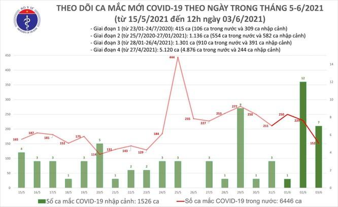 Cập nhật tin Covid-19 hôm nay 3/6: Tối nay thêm 91 ca nhiễm mới, Bắc Giang đứng đầu với 58 ca ảnh 2