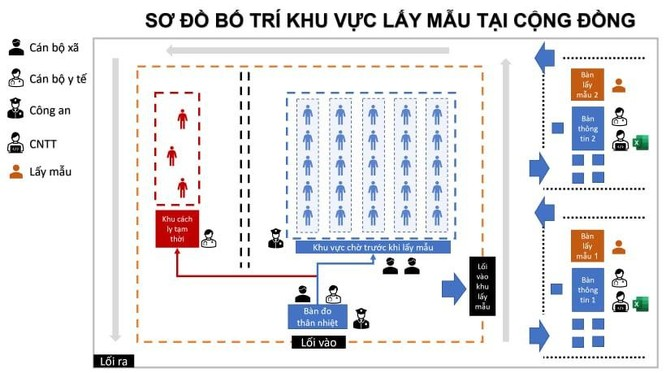 Bắc Giang giải bài toán quá tải mẫu xét nghiệm COVID-19 bằng ứng dụng công nghệ thông tin ảnh 1