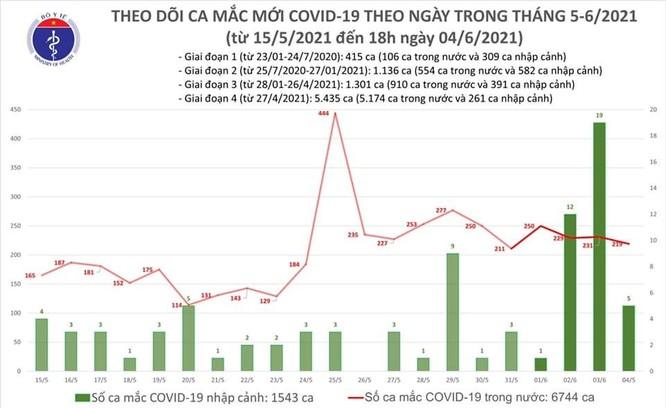 Cập nhật tin Covid-19 hôm nay 4/6: Ca tử vong thứ 51 vì SARS-CoV-2, viêm phổi, sốc nhiễm khuẩn ảnh 1