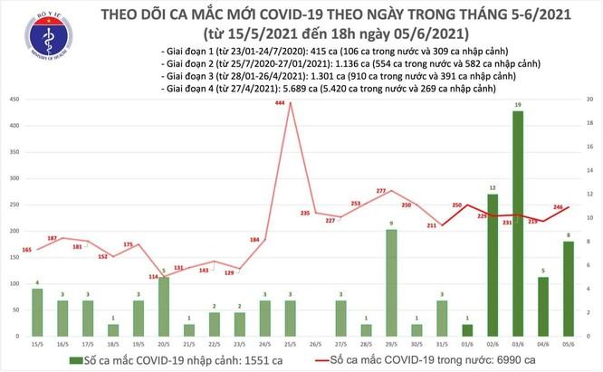 Cập nhật tin Covid-19 hôm nay 5/6: Việt Nam ghi nhận thêm 254 ca mắc mới trong ngày hôm nay ảnh 1
