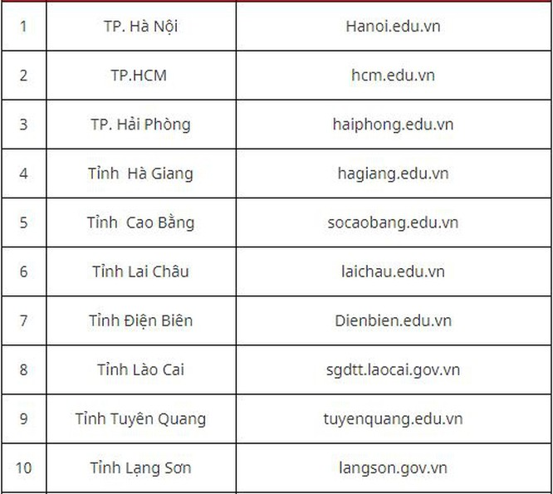9 điều thí sinh cần lưu ý sau khi có kết quả thi THPT quốc gia ảnh 2