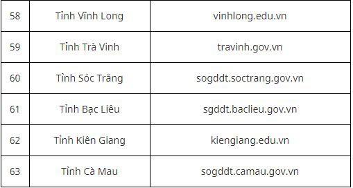 9 điều thí sinh cần lưu ý sau khi có kết quả thi THPT quốc gia ảnh 7