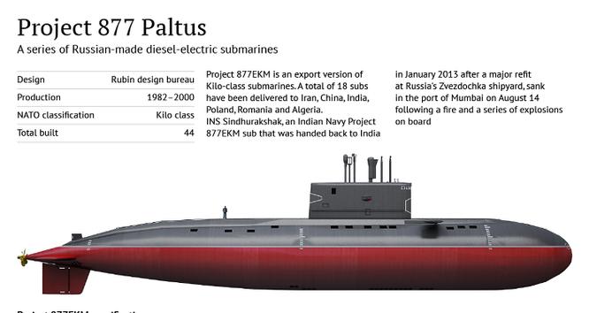 Báo Mỹ bình luận uy lực tàu ngầm Kilo Việt Nam sở hữu ảnh 1