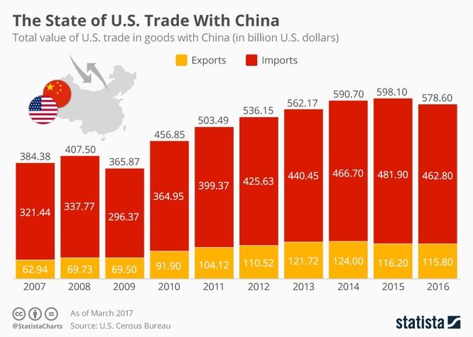 Mỹ không thể bại trận trước Trung Quốc khi đã thâm hụt 500 tỷ USD!? ảnh 4