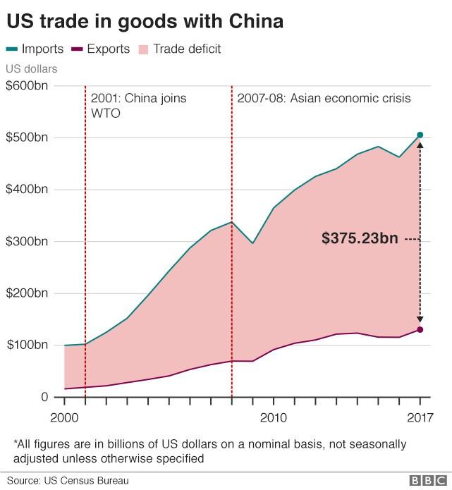 Mỹ không thể bại trận trước Trung Quốc khi đã thâm hụt 500 tỷ USD!? ảnh 2