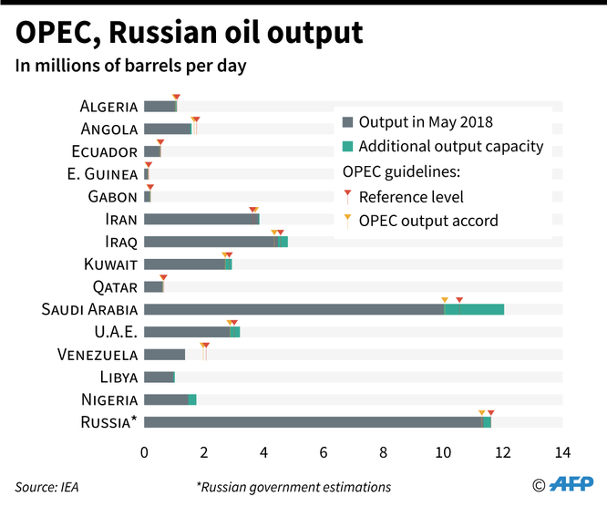 Khốc liệt cuộc chiến giá dầu: Ai người thắng kẻ thua? ảnh 1