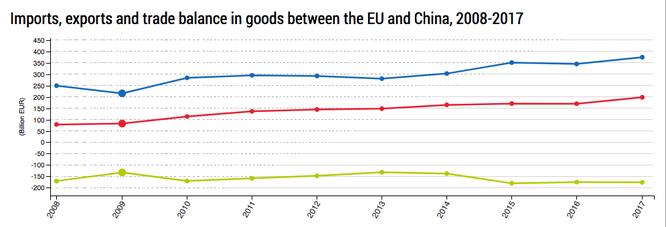 """Bị khó khăn kinh tế """"bủa vây"""", EU có hướng về phía Trung Quốc? ảnh 2"""