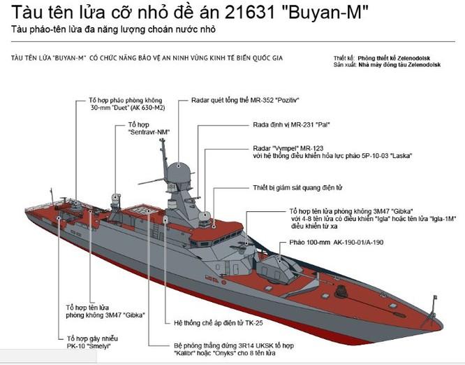 Tính năng kỹ chiến thuật tàu tên lửa Buyan-M báo Nga nói Việt Nam muốn mua ảnh 1