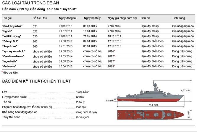 Tính năng kỹ chiến thuật tàu tên lửa Buyan-M báo Nga nói Việt Nam muốn mua ảnh 3