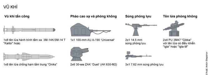 Tính năng kỹ chiến thuật tàu tên lửa Buyan-M báo Nga nói Việt Nam muốn mua ảnh 5