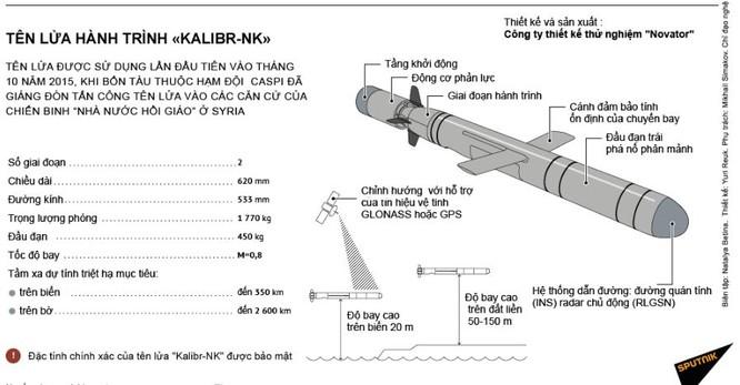 Tính năng kỹ chiến thuật tàu tên lửa Buyan-M báo Nga nói Việt Nam muốn mua ảnh 6