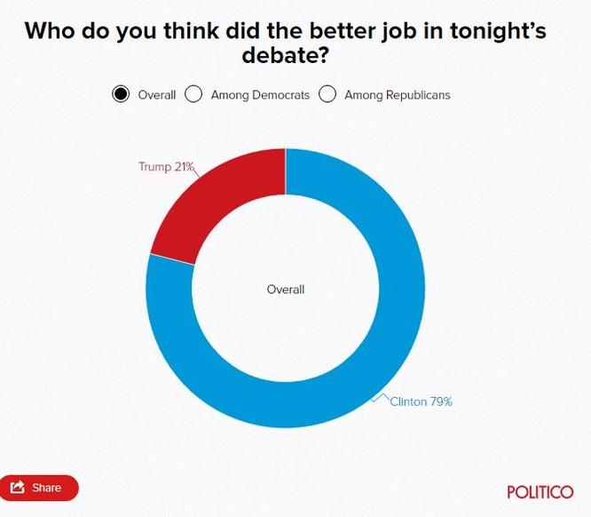 Một cuộc thăm dò trực tuyến do Politico thực hiện cũng đã có được kết quả đánh giá về hai ứng viên Hillary Clinton và Donald Trump sau tranh luận trực tiếp.