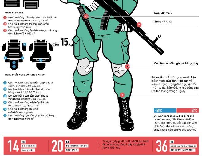 Quân đội Nga đã nhận khoảng 100 nghìn bộ trang bị Ratnik ảnh 2