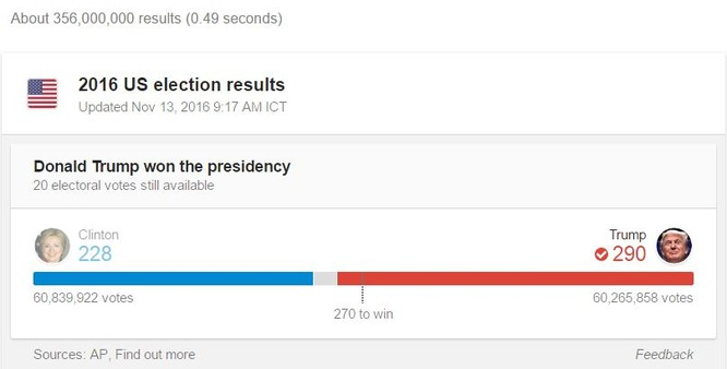 Số phiếu đại cử tri mà hai ứng viên đã giành được (ảnh Google, AP)