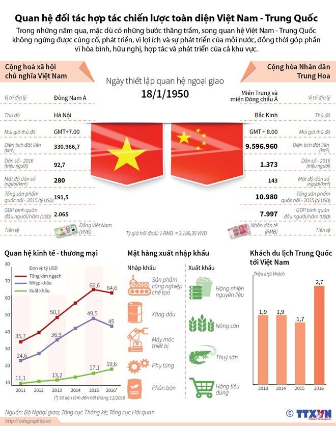 Quan hệ đối tác hợp tác chiến lược toàn diện Việt Nam-Trung Quốc ảnh 1