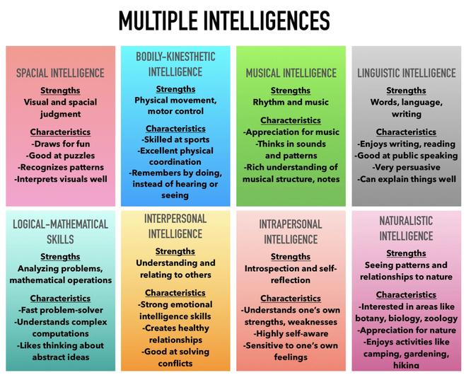 Có đến 8 loại trí thông minh, bạn thuộc kiểu thông minh nào và nên chọn nghề nghiệp gì? ảnh 1