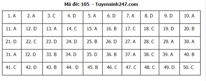 Tra cứu online đáp án đề thi THPT môn Toán 2020 mã đề 105 ảnh 7