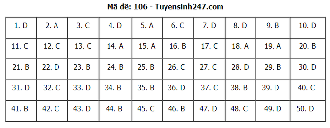 Tra cứu online đáp án đề thi THPT môn Toán 2020 mã đề 106 ảnh 7