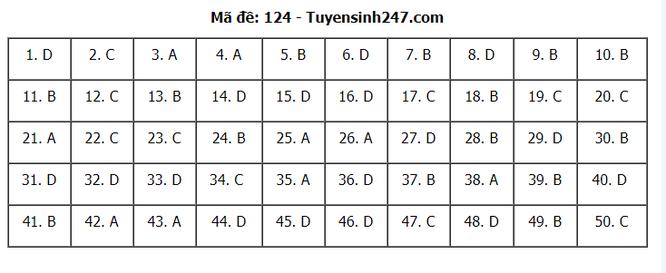 Tra cứu online đáp án đề thi THPT môn Toán 2020 mã đề 124 ảnh 7