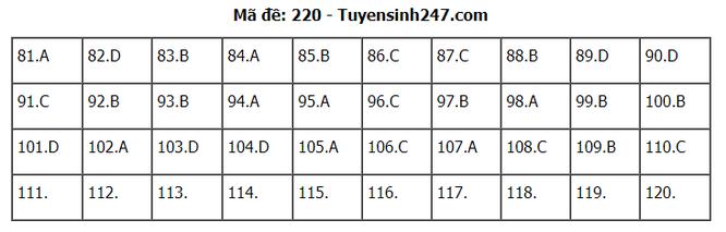 Tra cứu online đáp án đề thi THPT môn Sinh học 2020 mã đề 220 ảnh 2