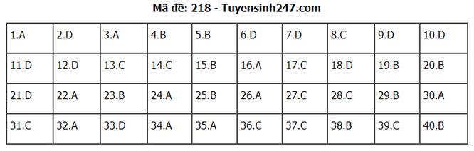 Tra cứu online đáp án đề thi THPT môn Vật Lý 2020 mã đề 218 ảnh 5