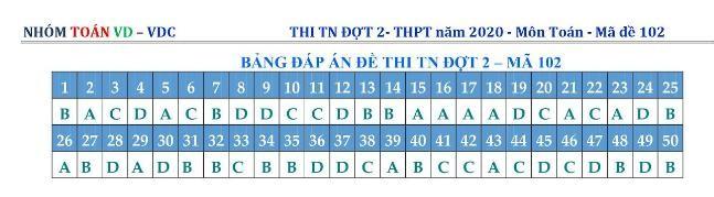 Tra cứu online đáp án đề thi môn Toán THPT năm 2020 đợt 2 ảnh 17