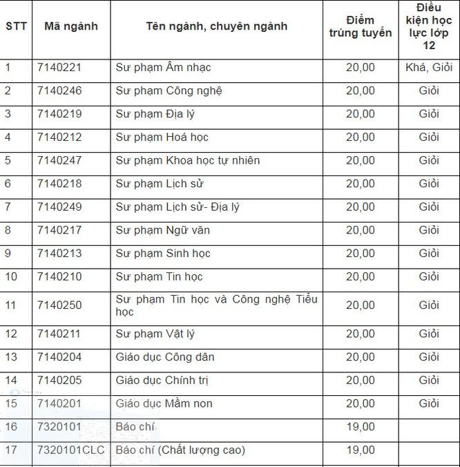 Cập nhật điểm chuẩn trường Đại học Sư phạm – Đại học Đà Nẵng năm 2020 ảnh 4