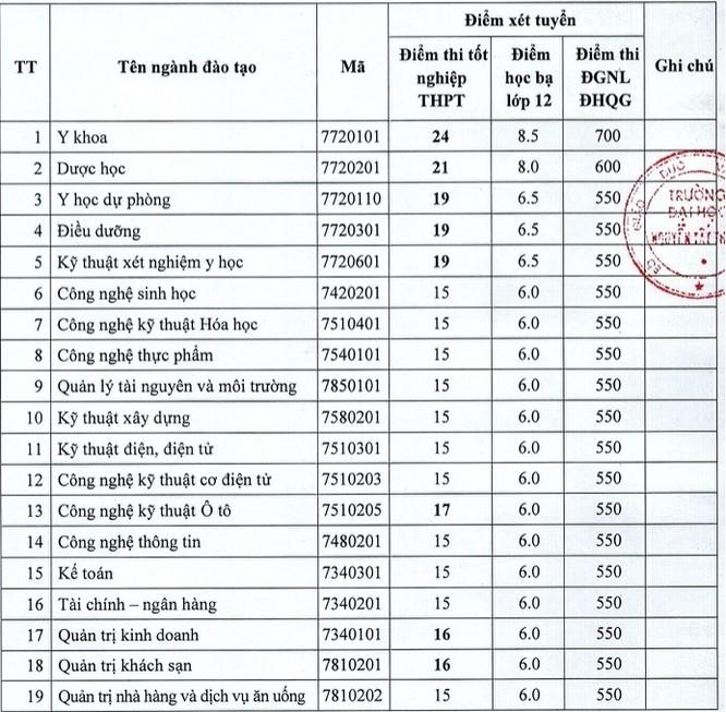 Cập nhật điểm chuẩn trường Đại học Nguyễn Tất Thành năm 2020 ảnh 1
