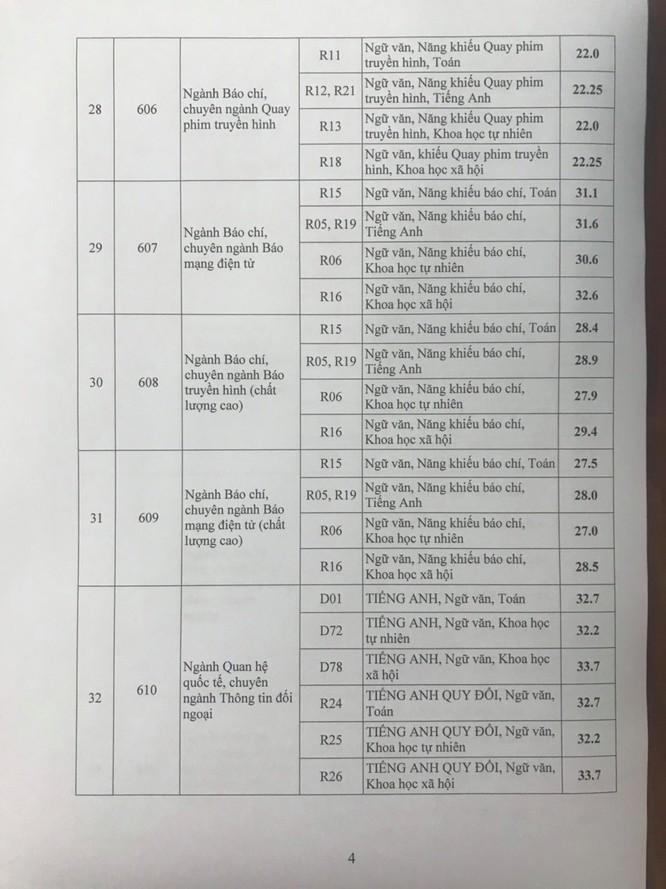 Cập nhật điểm chuẩn Học viện Báo chí - Tuyên truyền năm 2020 ảnh 4