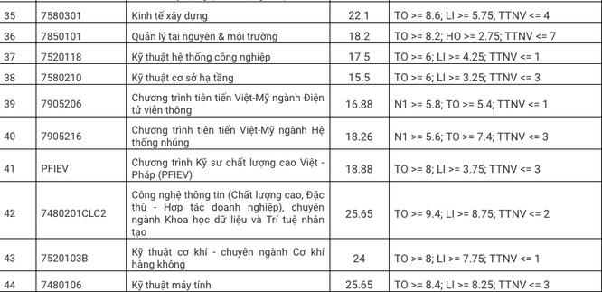 Cập nhật điểm chuẩn trường Đại học Bách khoa – Đại học Đà Nẵng năm 2020 ảnh 3