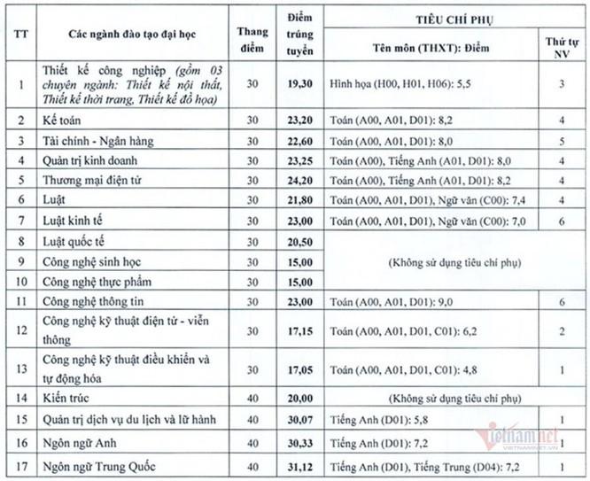 Cập nhật điểm chuẩn Viện Đại học Mở Hà Nội năm 2020 ảnh 1