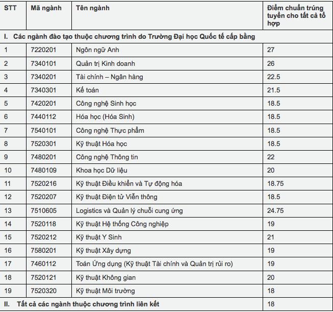 Điểm chuẩn trường Đại học Quốc tế Sài Gòn năm 2020 ảnh 1