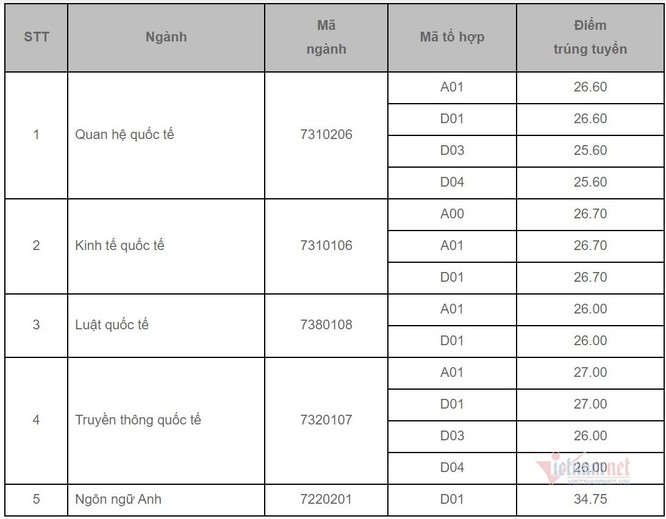 Cập nhật điểm chuẩn Học viện Ngoại giao năm 2020 ảnh 1