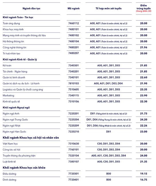 Cập nhật điểm chuẩn trường Đại học Thăng Long năm 2020 ảnh 1