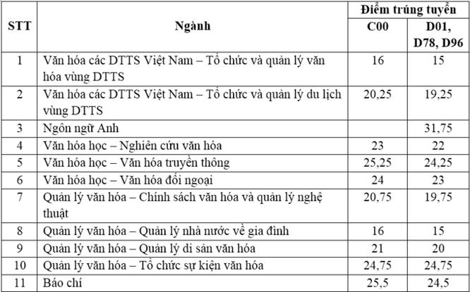 Cập nhật điểm chuẩn Đại học Văn hóa Hà Nội năm 2020 ảnh 1