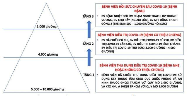 TP.HCM chuẩn bị kế hoạch 16.000 giường điều trị COVID-19 ảnh 1