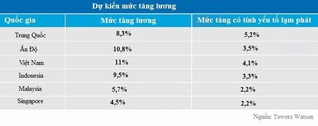 Tiền lương Việt Nam ở đâu trong khu vực Châu Á? ảnh 2