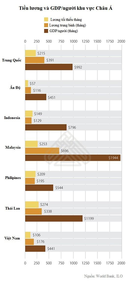 Tiền lương Việt Nam ở đâu trong khu vực Châu Á? ảnh 1