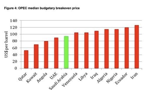 Quyền lực trong định giá dầu mỏ thế giới ảnh 2