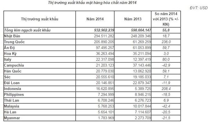 Hóa chất Việt xuất khẩu sang 20 nước, sắp cán mốc 1 tỷ USD ảnh 3