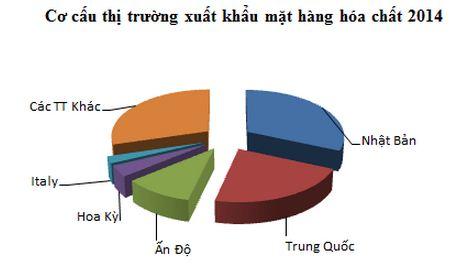 Hóa chất Việt xuất khẩu sang 20 nước, sắp cán mốc 1 tỷ USD ảnh 2