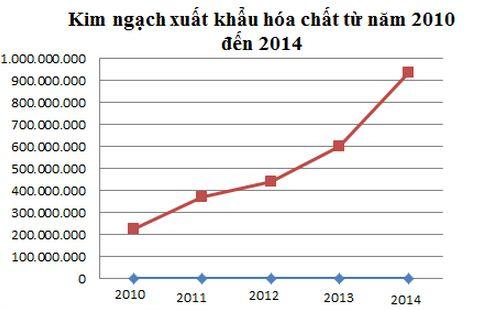 Hóa chất Việt xuất khẩu sang 20 nước, sắp cán mốc 1 tỷ USD ảnh 1