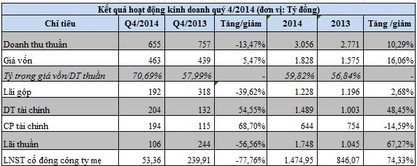 Hoàng Anh Gia Lai: Mía đường đóng góp 34% doanh thu, năm 2014 lãi ròng 1.475 tỷ đồng ảnh 1